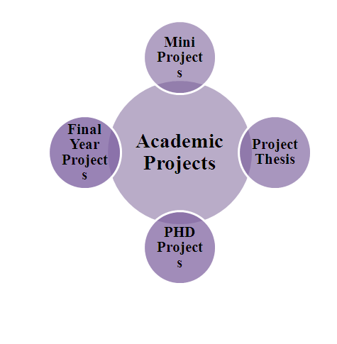 B.E Projects For Engineering