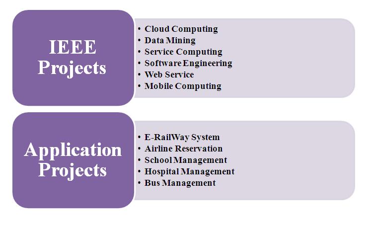 Dotnet Projects