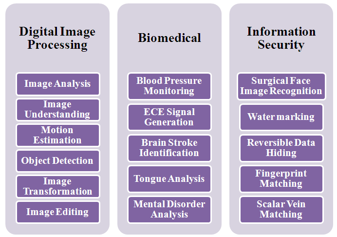 Image Processing Projects in CSE