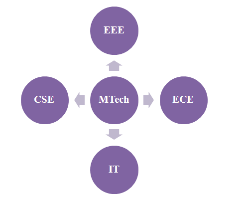 m tech thesis topics A distributed system is composed of multiple independent machines that communicate using messages faults in a large distributed system are common events.
