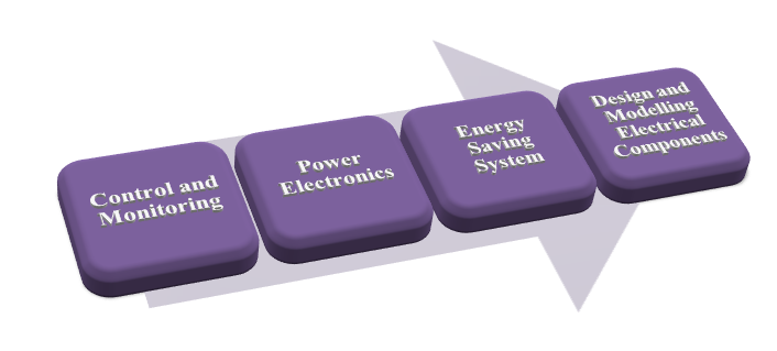 IEEE Project CSE