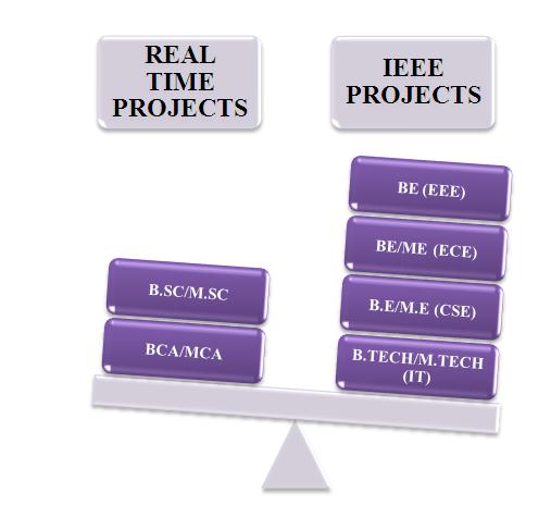 IEEE Projects CSE